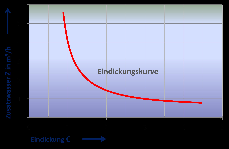 Kühlwasser - Eindickung C